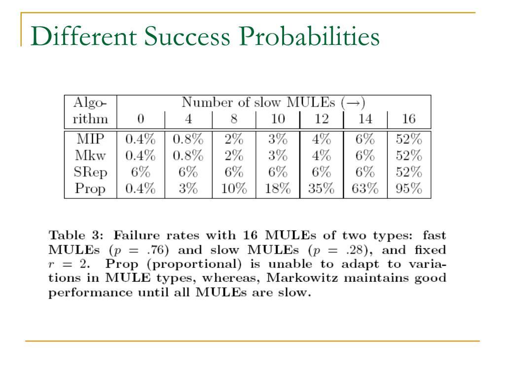 Different Success Probabilities