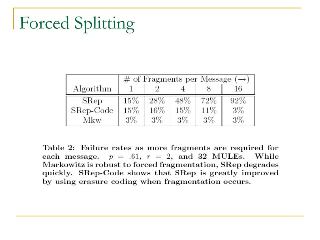 Forced Splitting
