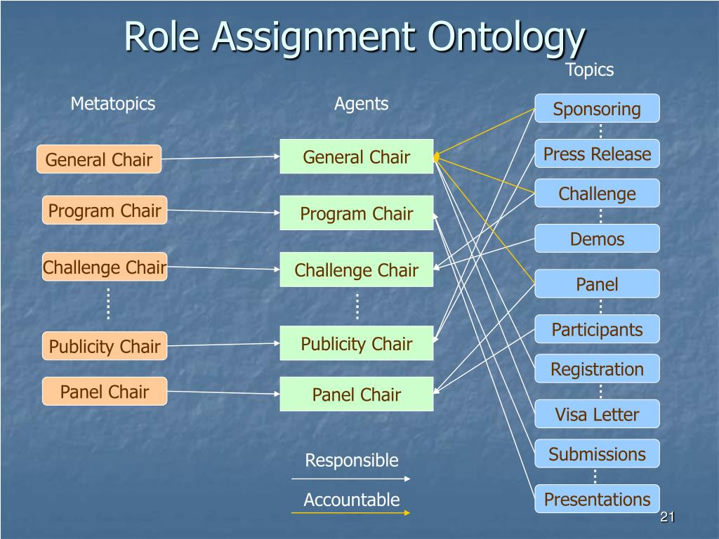 Role Assignment Ontology