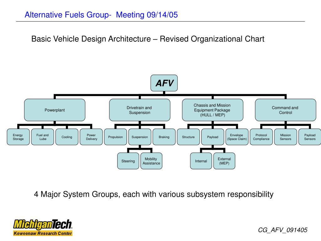 Basic Vehicle Design Architecture – Revised Organizational Chart
