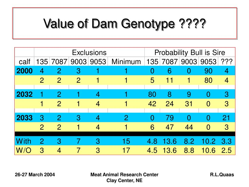 Value of Dam Genotype ????