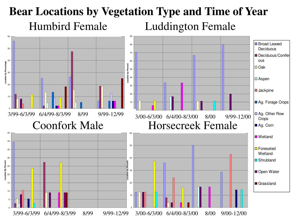 Bear Locations by Vegetation Type and Time of Year