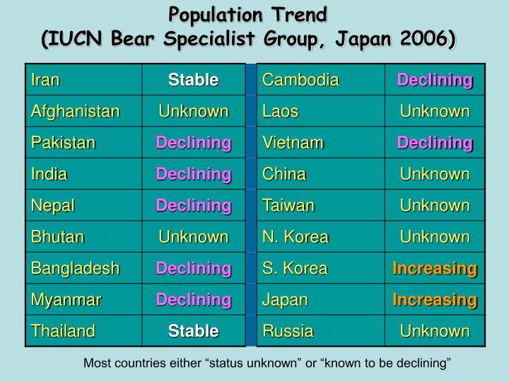Population trend iucn bear specialist group japan 2006 l.jpg