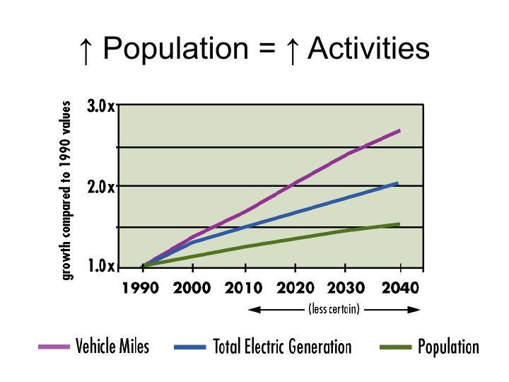 ↑ Population = ↑ Activities