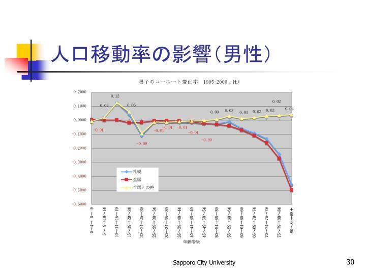 人口移動率の影響(男性)