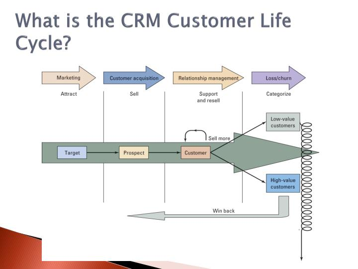 customer life cycle in crm What is the difference between customer relationship management (crm) and customer life cycle management (clm) software it's one that's somewhat subtle, and there's some ambiguity in how people perceive the market for these two types of enterprise resources.