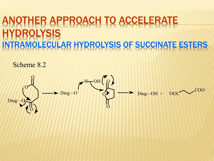Another Approach to Accelerate Hydrolysis