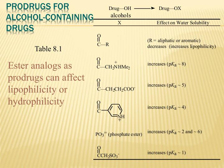 Prodrugs for Alcohol-Containing Drugs