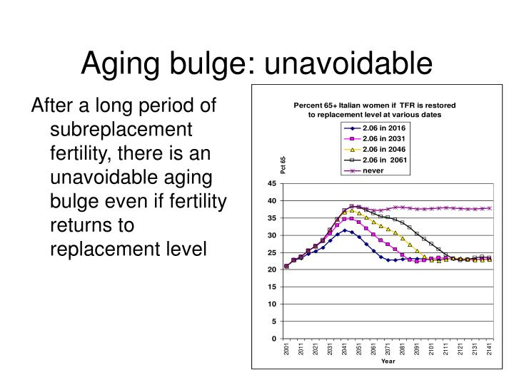 Aging bulge: unavoidable