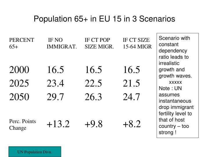 Population 65+ in EU 15 in 3 Scenarios