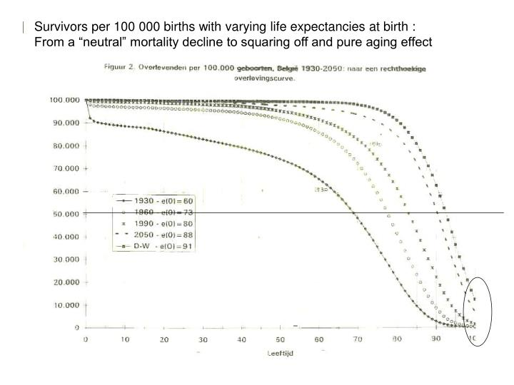 Survivors per 100 000 births with varying life expectancies at birth :