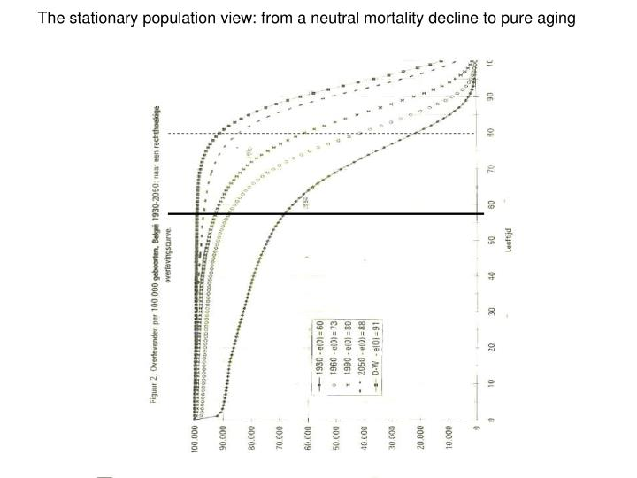 The stationary population view: from a neutral mortality decline to pure aging