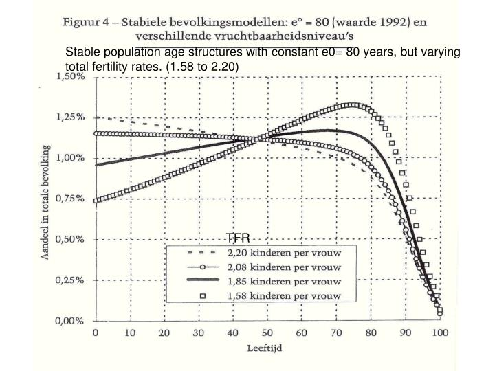 Stable population age structures with constant e0= 80 years, but varying total fertility rates. (1.58 to 2.20)