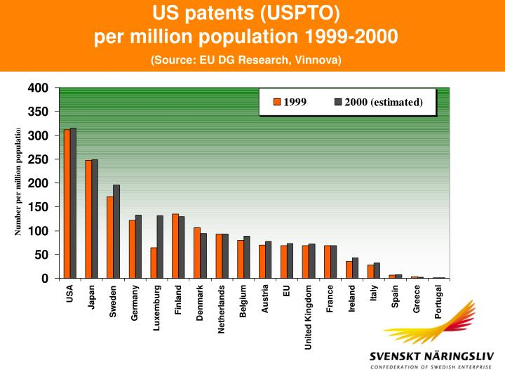 US patents (USPTO)