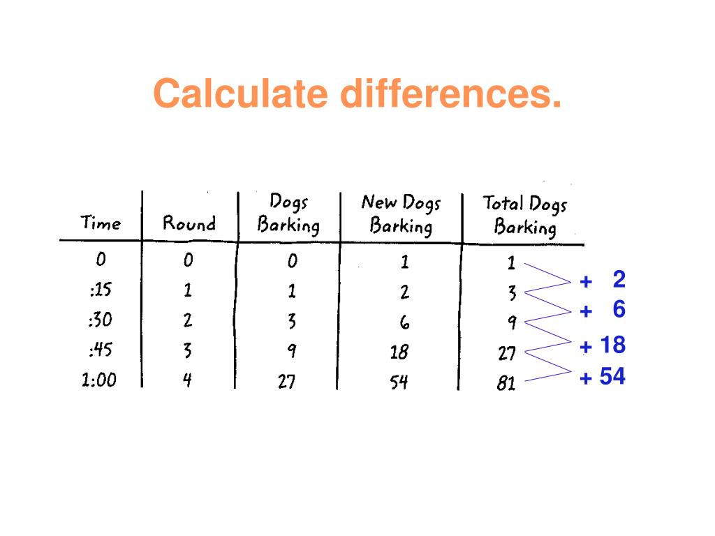 Calculate differences.