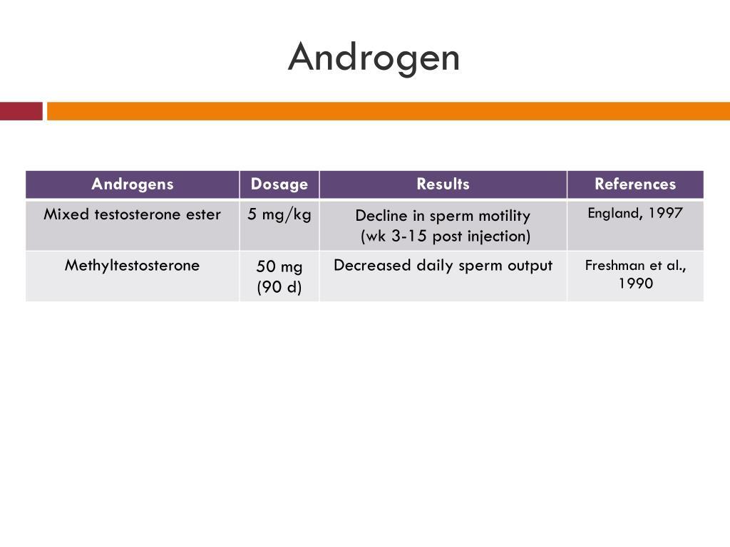 Androgen