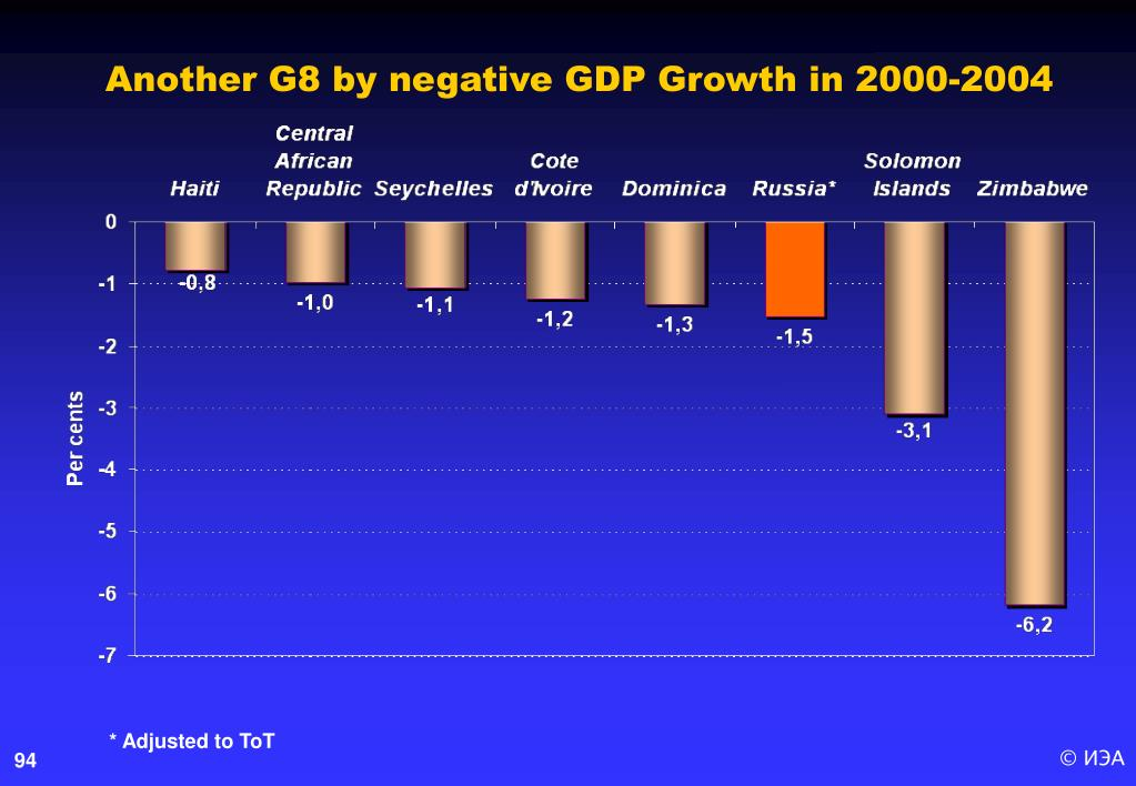 Another G8 by negative GDP Growth in 2000-2004