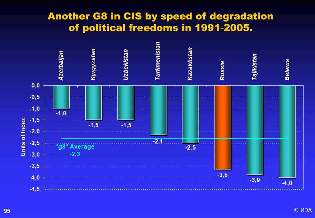 Another G8 in CIS by speed of degradation