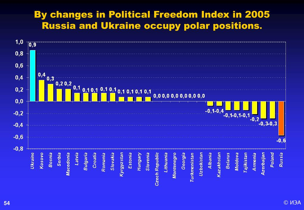 By changes in Political Freedom Index in 2005