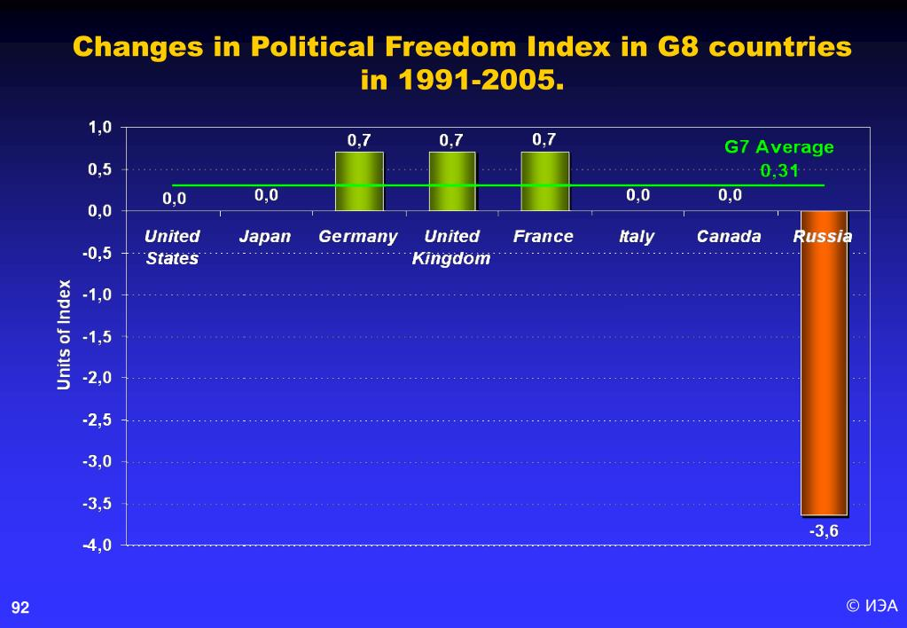Changes in Political Freedom Index in G8 countries