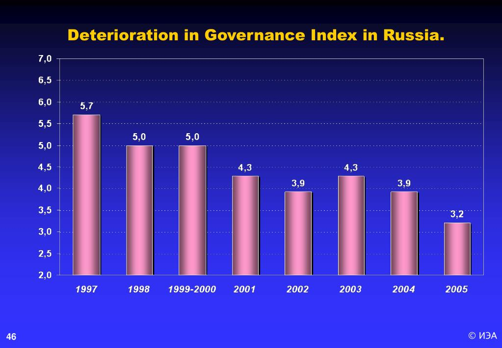 Deterioration in Governance Index in Russia
