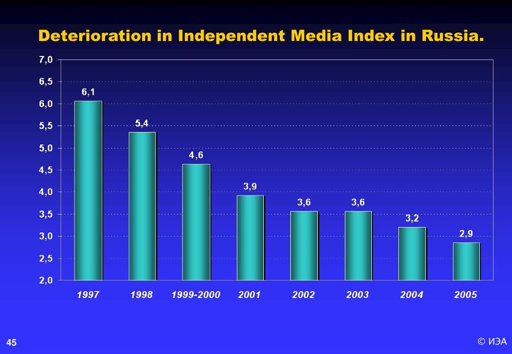 Deterioration in Independent Media Index in Russia