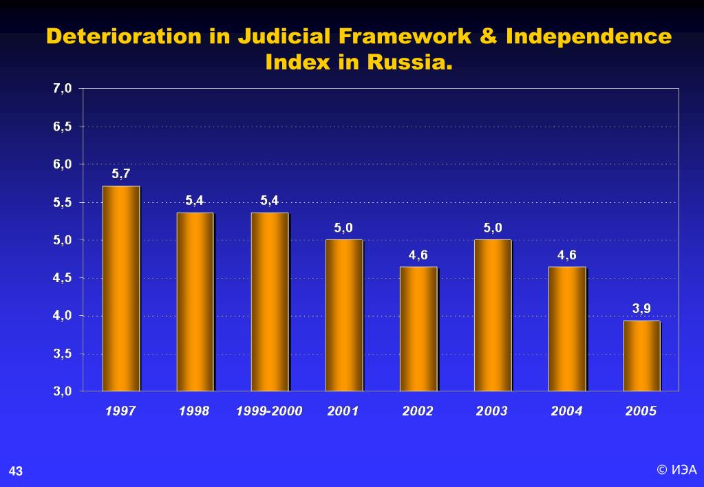 Deterioration in Judicial Framework & Independence Index in Russia