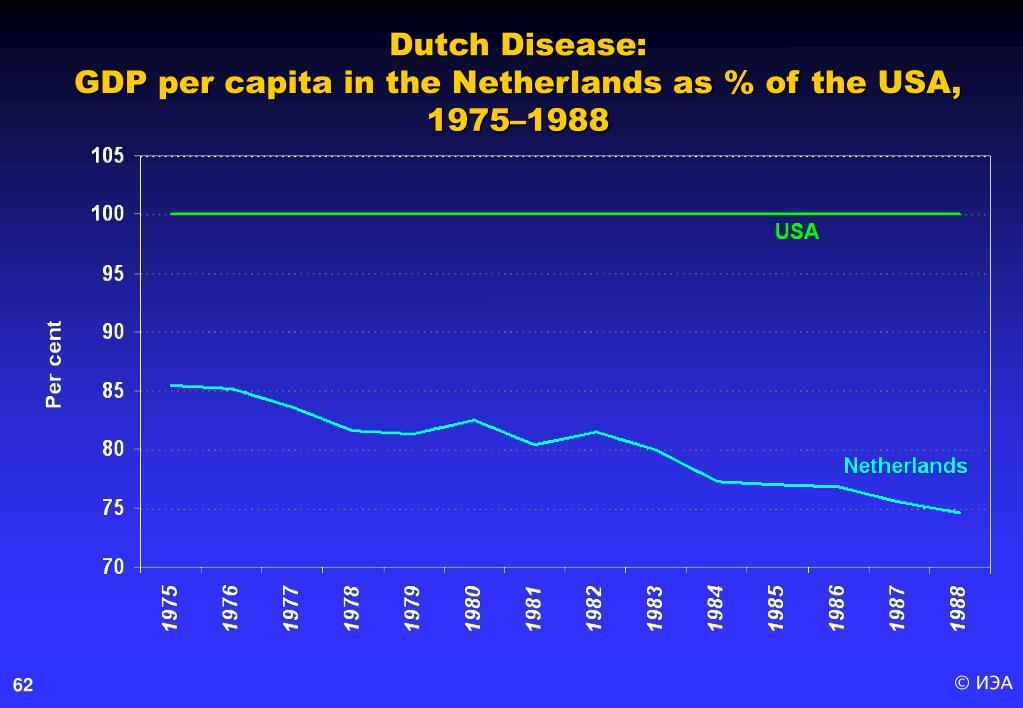 Dutch Disease: