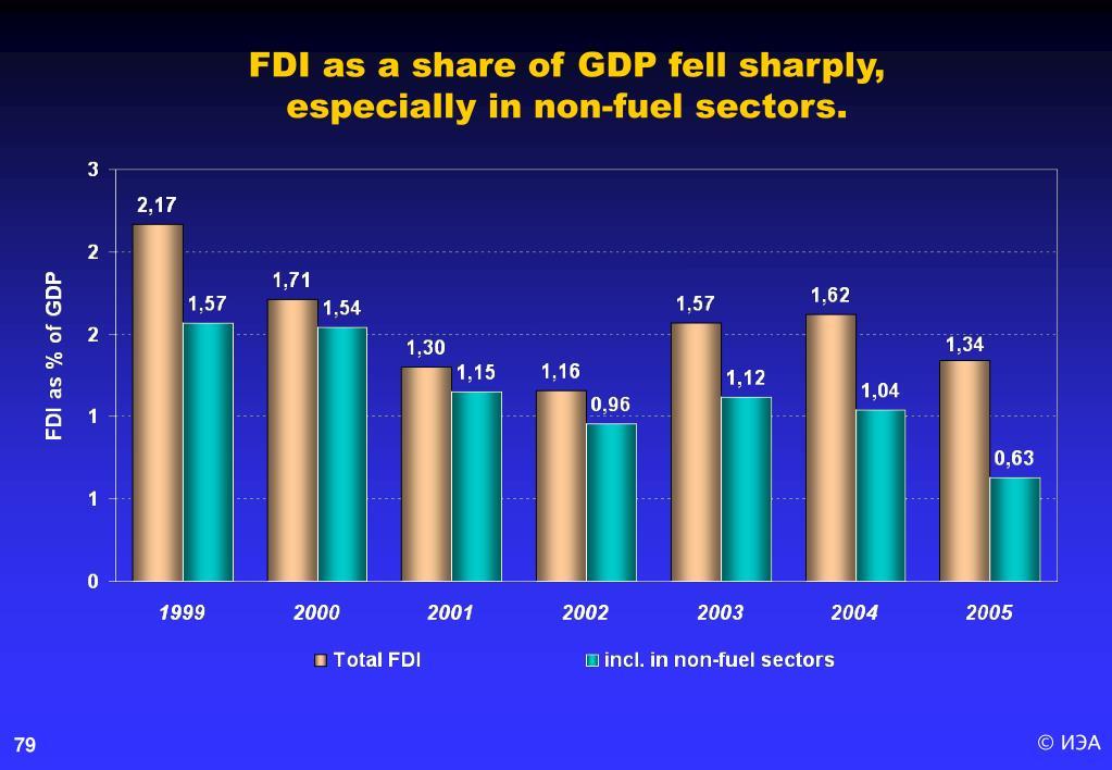 FDI as a share of GDP fell sharply,