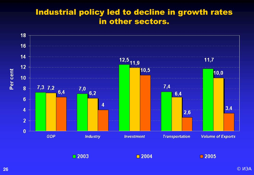 Industrial policy led to decline in growth rates