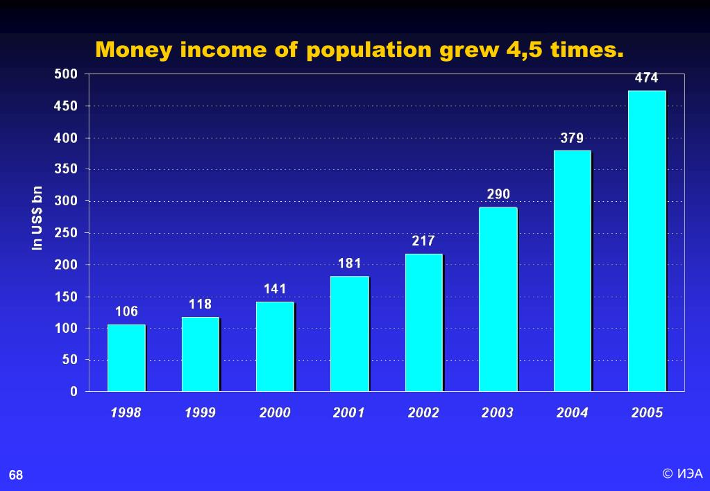 Money income of population grew