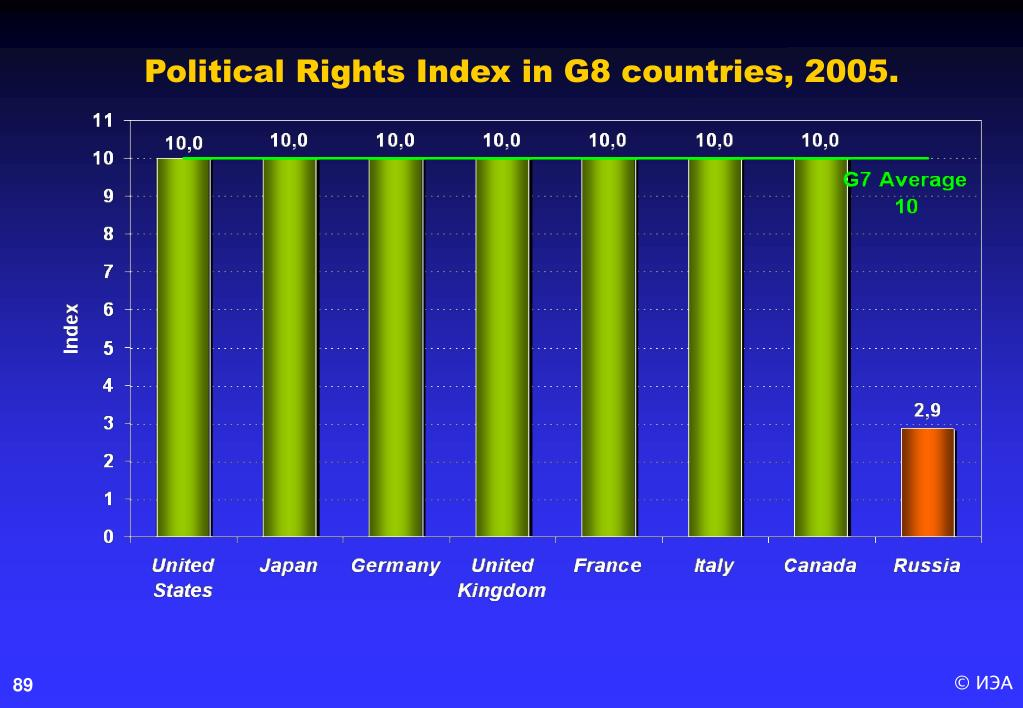 Political Rights Index in G8 countries, 2005