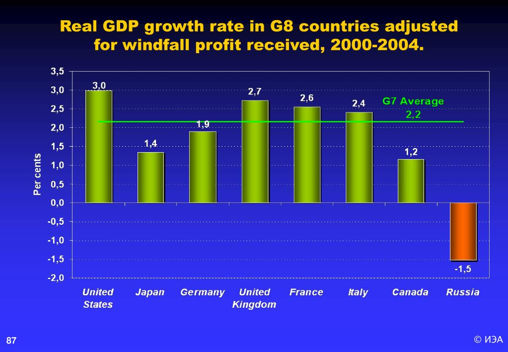 Real GDP growth rate in G8 countries adjusted