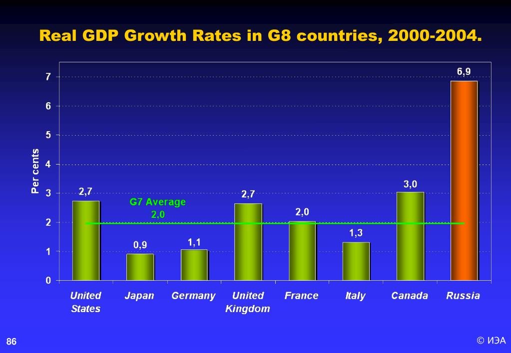 Real GDP Growth Rates in G8 countries, 2000-2004