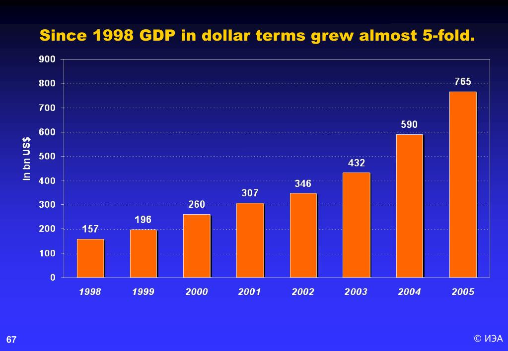 Since 1998 GDP in dollar terms grew almost 5-fold.