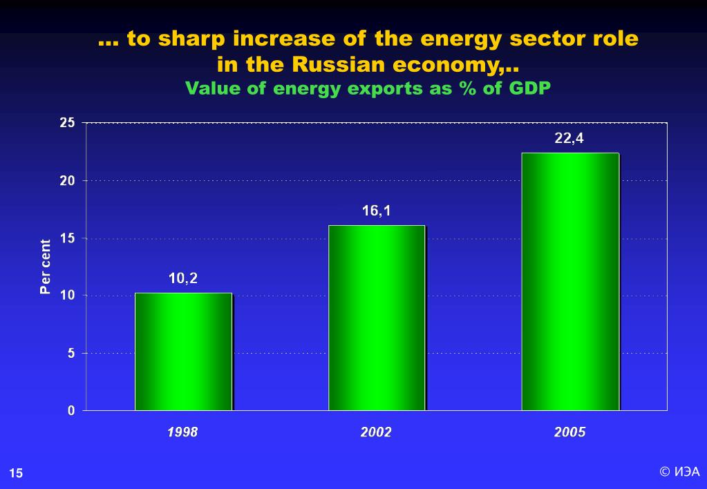 … to sharp increase of the energy sector role