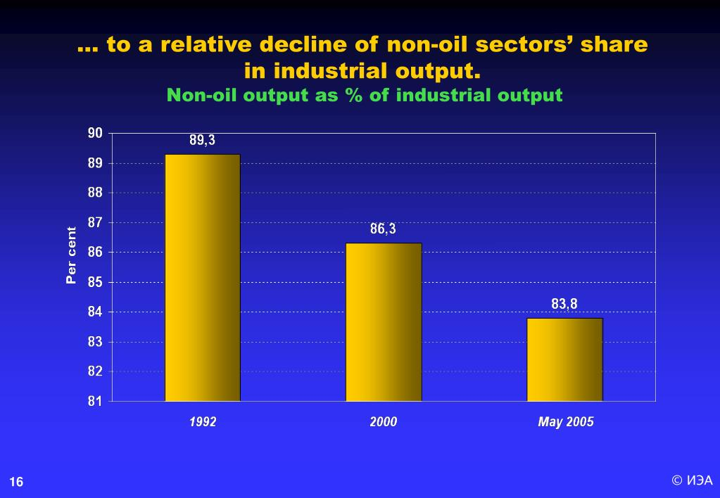 … to a relative decline of non-oil sectors' share