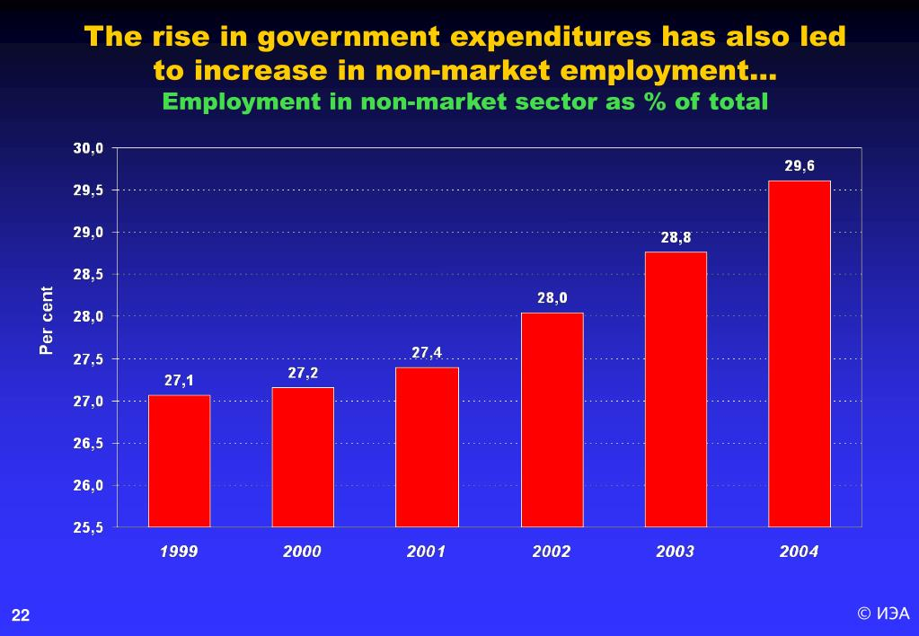 The rise in government expenditures has also led