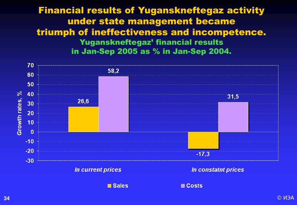 Financial results of Yuganskneftegaz activity