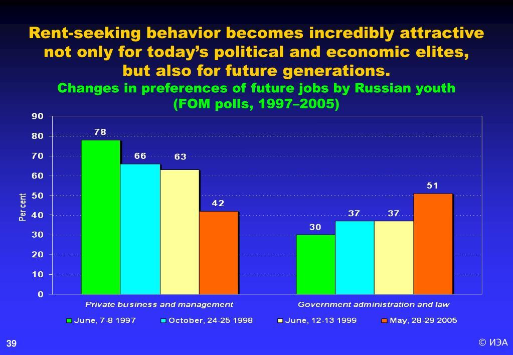 Rent-seeking behavior becomes incredibly attractive