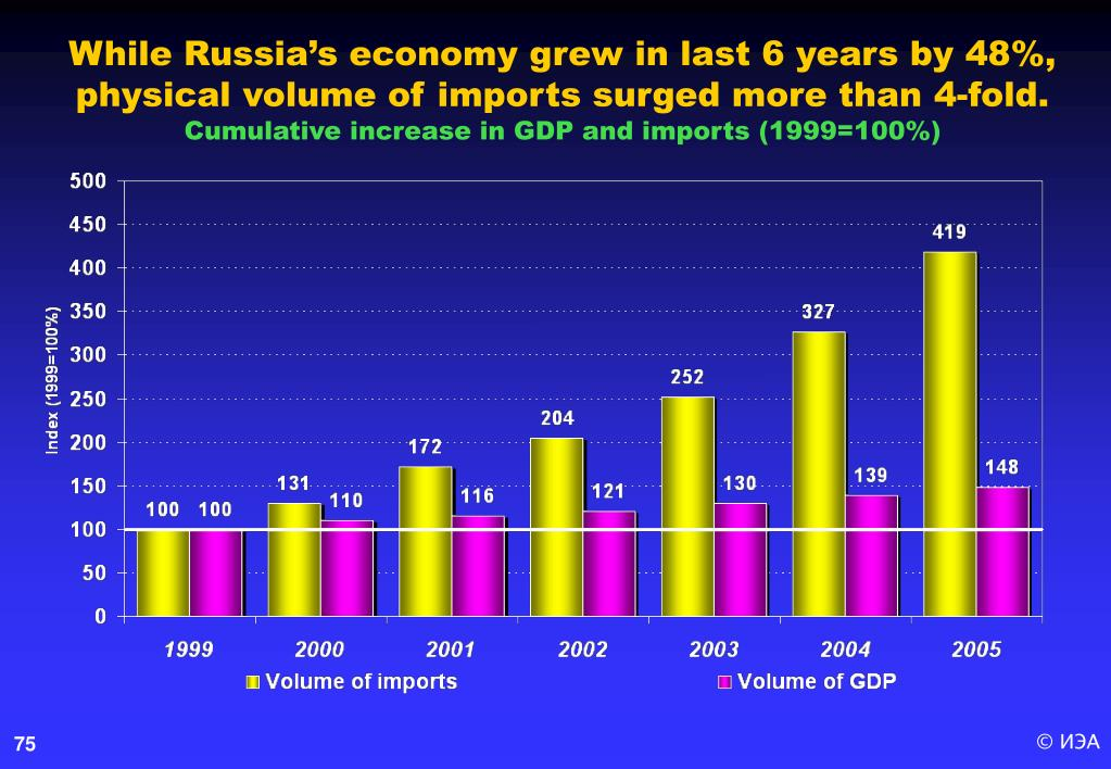 While Russia's economy grew in last 6 years by