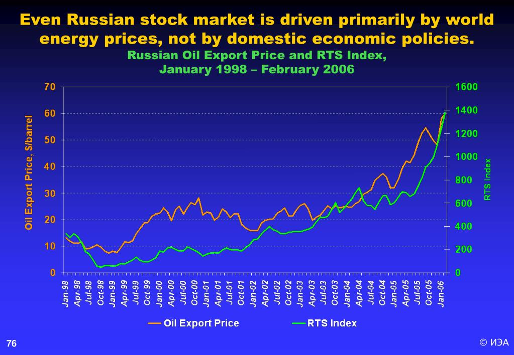 Even Russian stock market is driven primarily by world