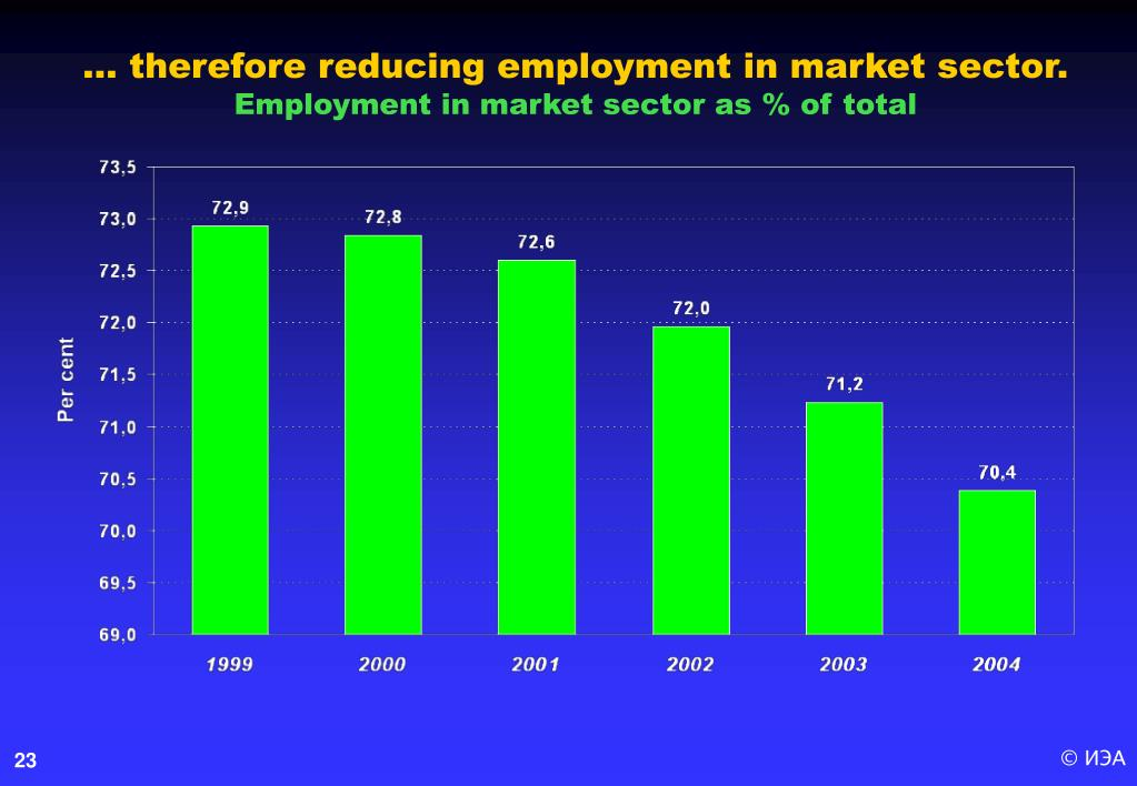 … therefore reducing employment in market sector.