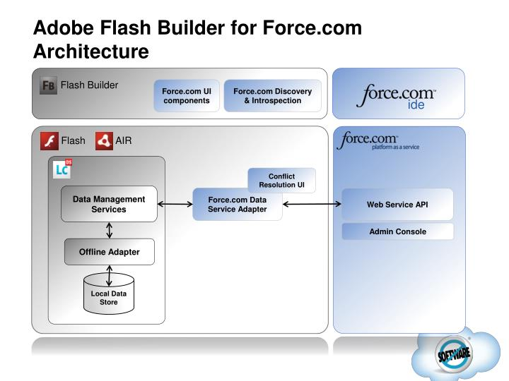 Adobe Flash Builder for Force.com Architecture