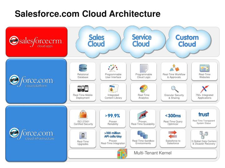 Salesforce.com Cloud Architecture