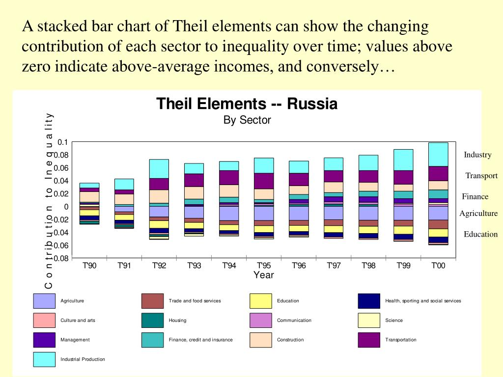 A stacked bar chart of Theil elements can show the changing contribution of each sector to inequality over time; values above zero indicate above-average incomes, and conversely…