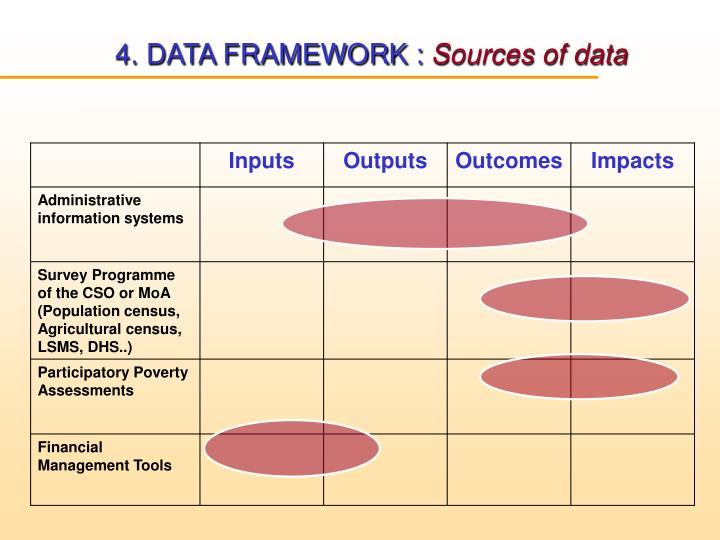 4. DATA FRAMEWORK :