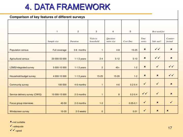 4. DATA FRAMEWORK
