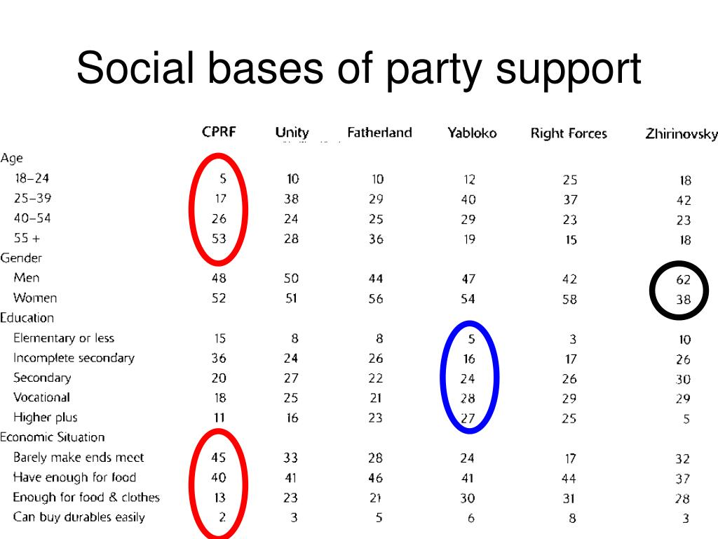 Social bases of party support