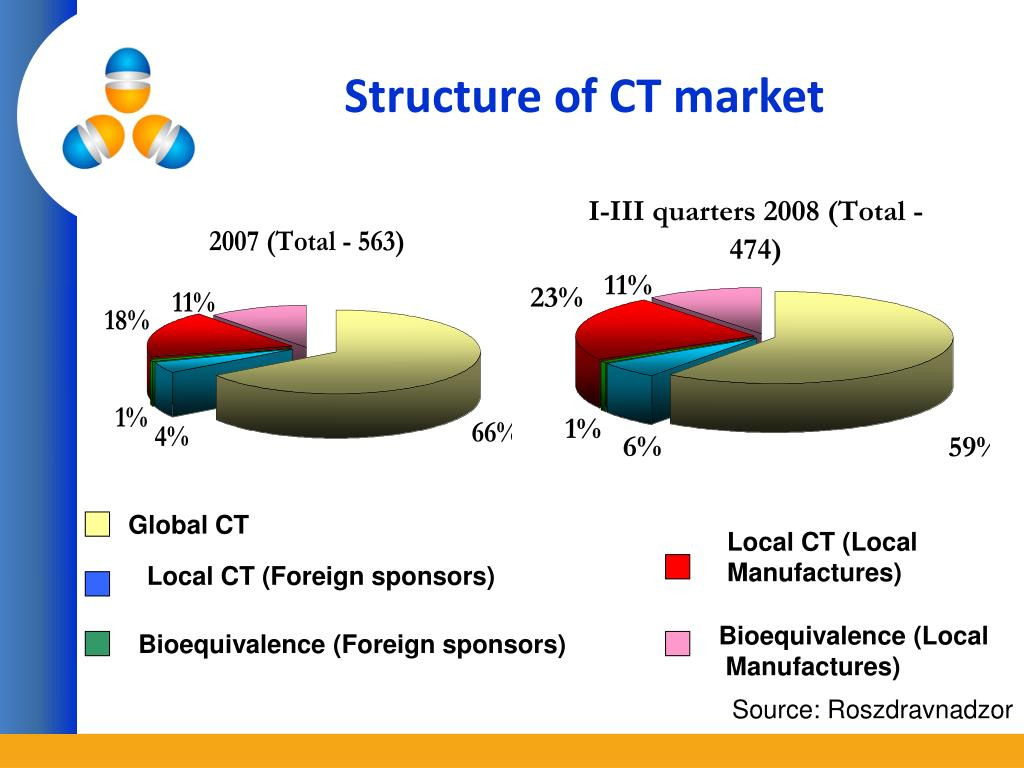 Structure of CT market